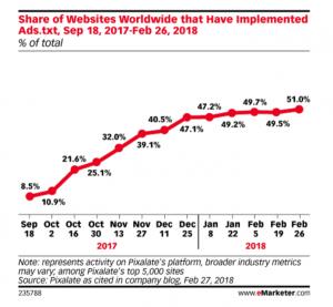 AdFraude: webs a nivel mundial que han implementado ads.txt
